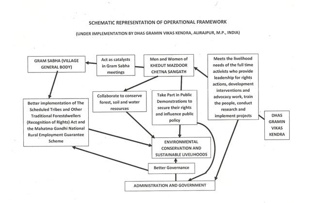 Oranisationa plan